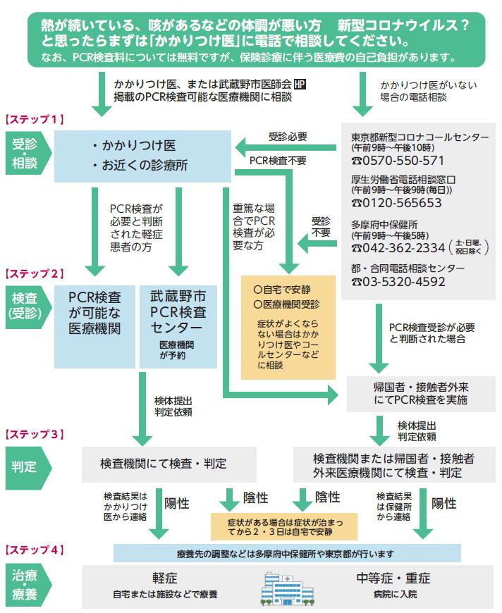 市 者 感染 武蔵野 コロナ 武蔵野中央病院(東町)からの新型コロナウイルス感染症の発生に関する発表:小金井市公式WEBへようこそ